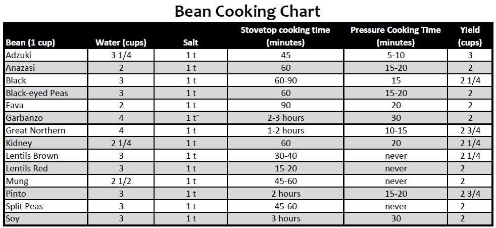 Bean Chart Atack Ddos